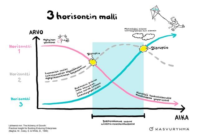 3-Horisontin-Malli