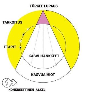 kasvuryhman-menetelma-nelio